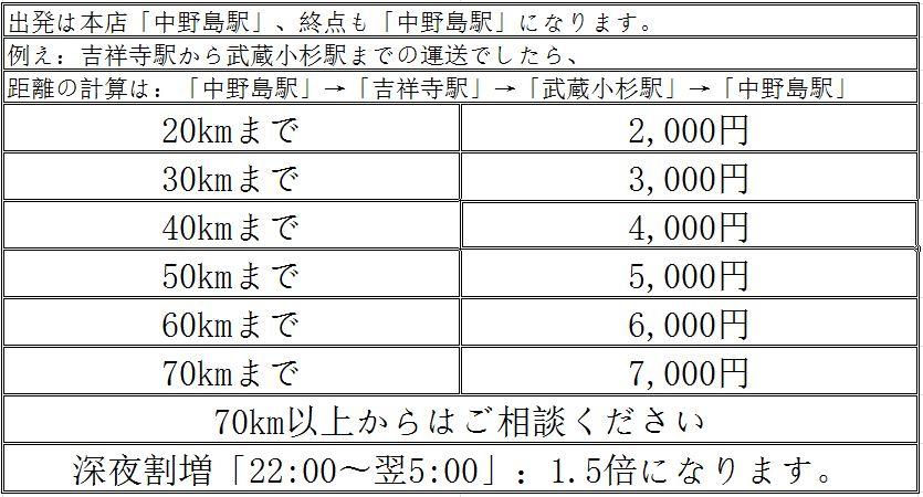 軽貨物自動車配送料金表